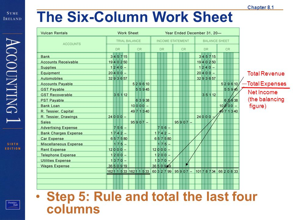 Chapter 8.1 The Six-Column Work Sheet Step 5: Rule and total the last four columns Step 5 Total Revenue Total Expenses Net Income (the balancing figur