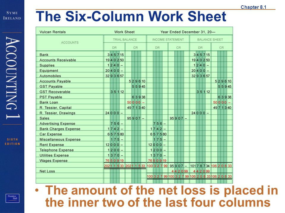 Chapter 8.1 The Six-Column Work Sheet The amount of the net loss is placed in the inner two of the last four columns Net Loss 2
