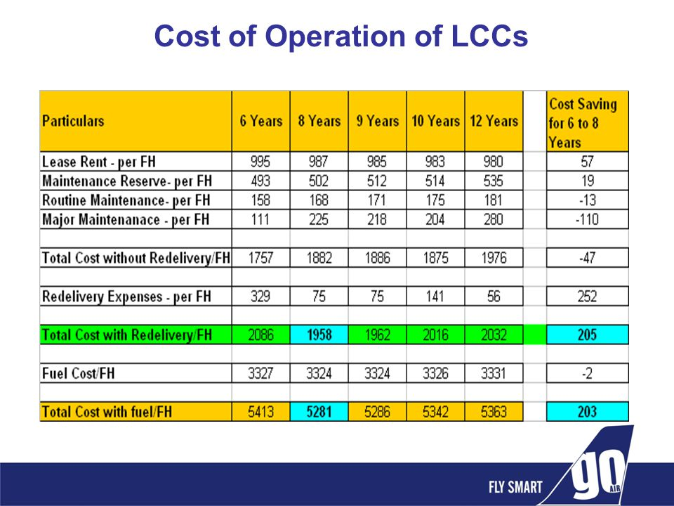 Cost of Operation of LCCs