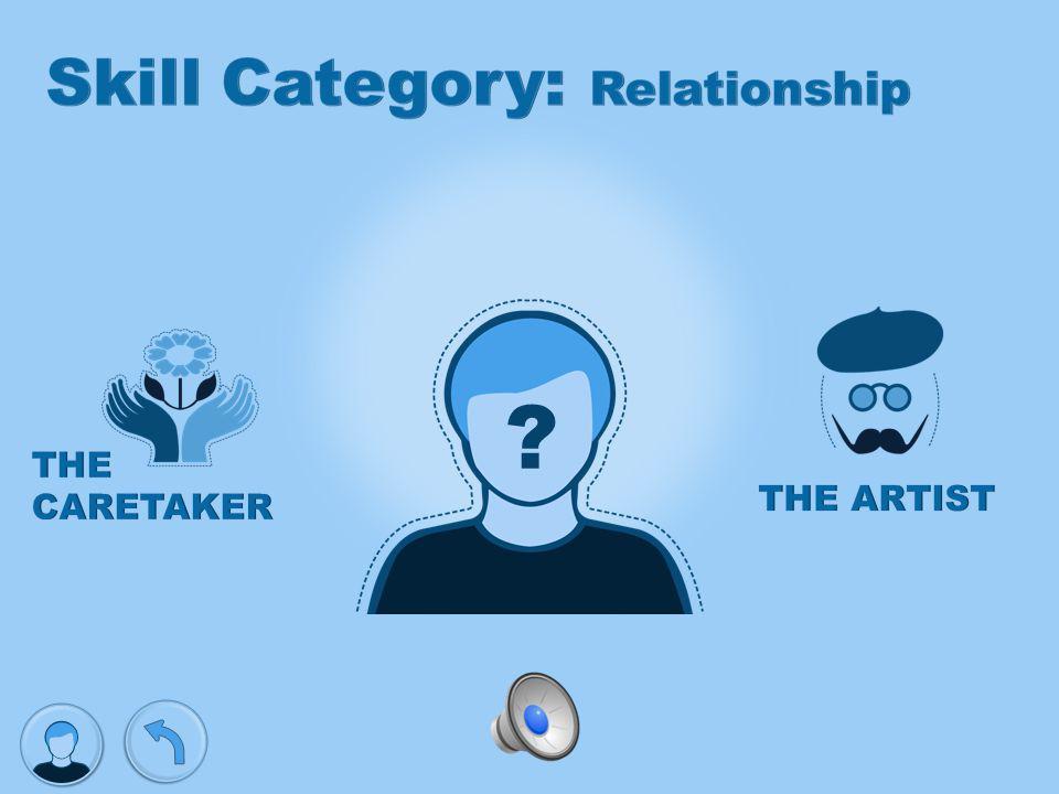 Communicatio n Skills listen, speak, active, interact Analytical Skills Research, observe, solve, hands-on Relationship Skills Advocate, patience, sen