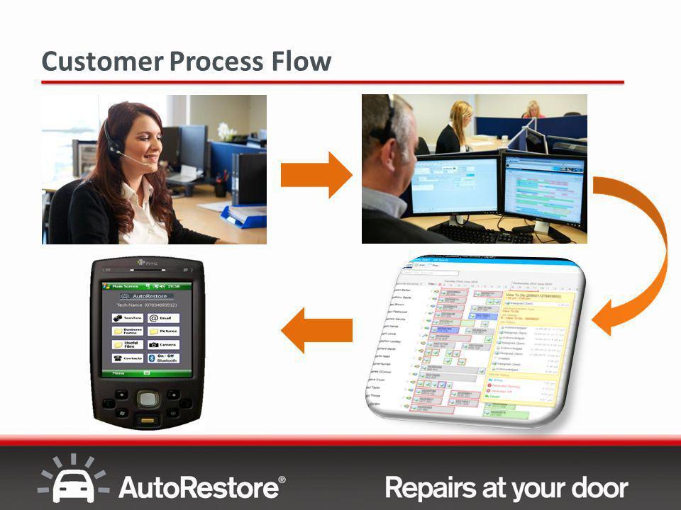 Customer Process Flow
