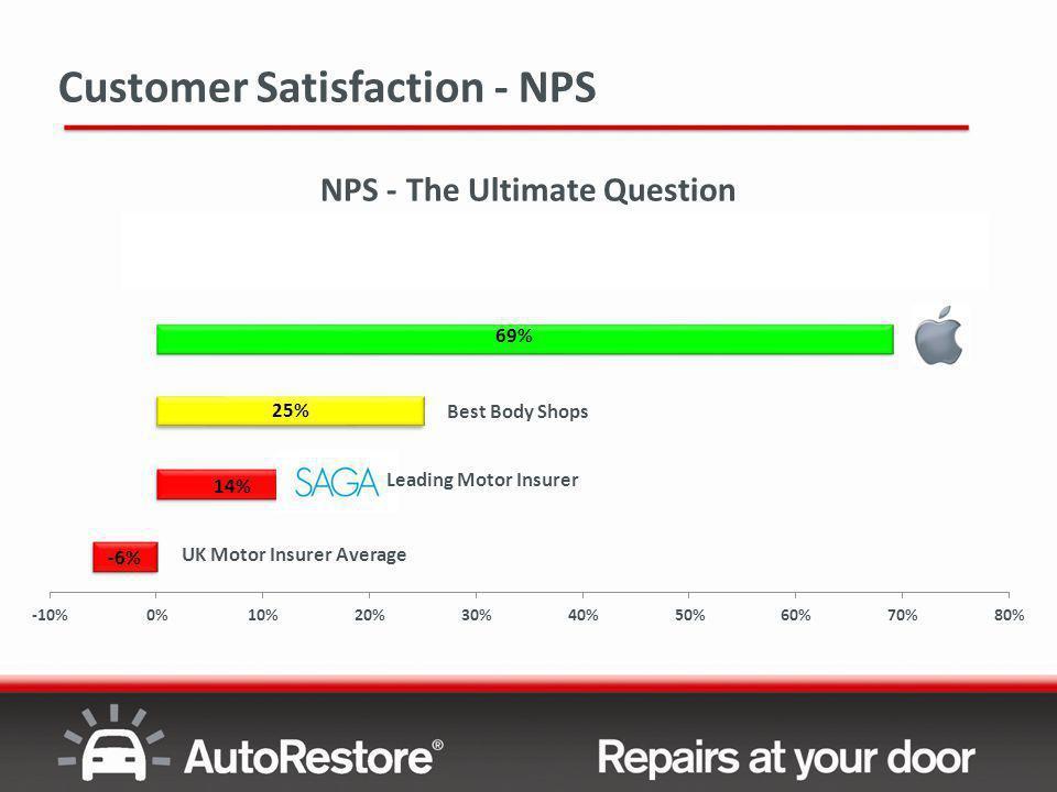 UK Motor Insurer Average Best Body Shops Leading Motor Insurer