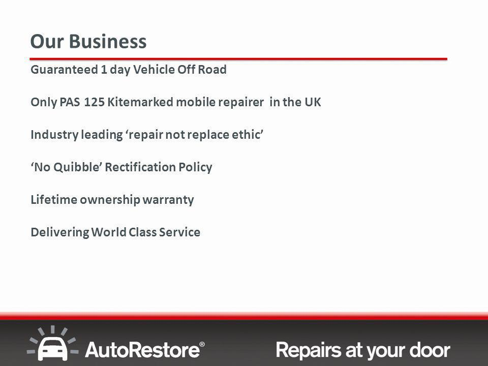 Agenda AutoRestore® History & Business Scope of Work Customer Process Flow Overcoming Objections Customer Satisfaction Summary & Close