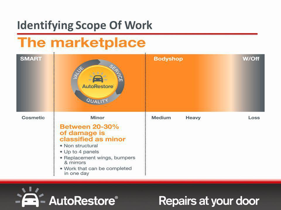 Identifying Scope of Work