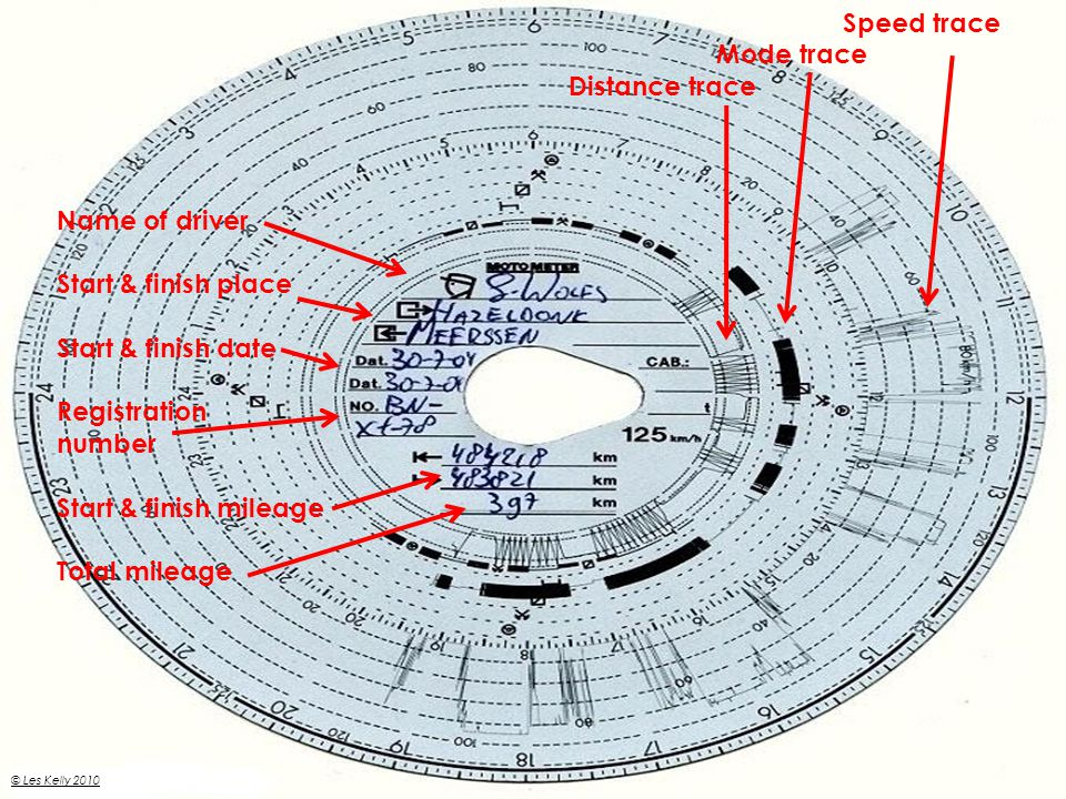 What do you know about the wax chart? Analogue Tachograph © Les Kelly 2010 Speed trace Mode trace Distance trace Name of driver Start & finish place S