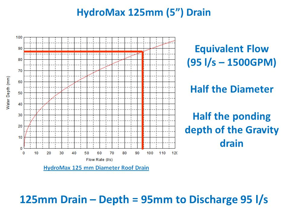 HydroMax 125mm (5) Drain 125mm Drain – Depth = 95mm to Discharge 95 l/s Equivalent Flow (95 l/s – 1500GPM) Half the Diameter Half the ponding depth of
