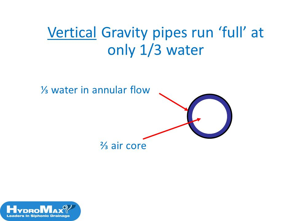 Vertical Gravity pipes run full at only 1/3 water water in annular flow air core