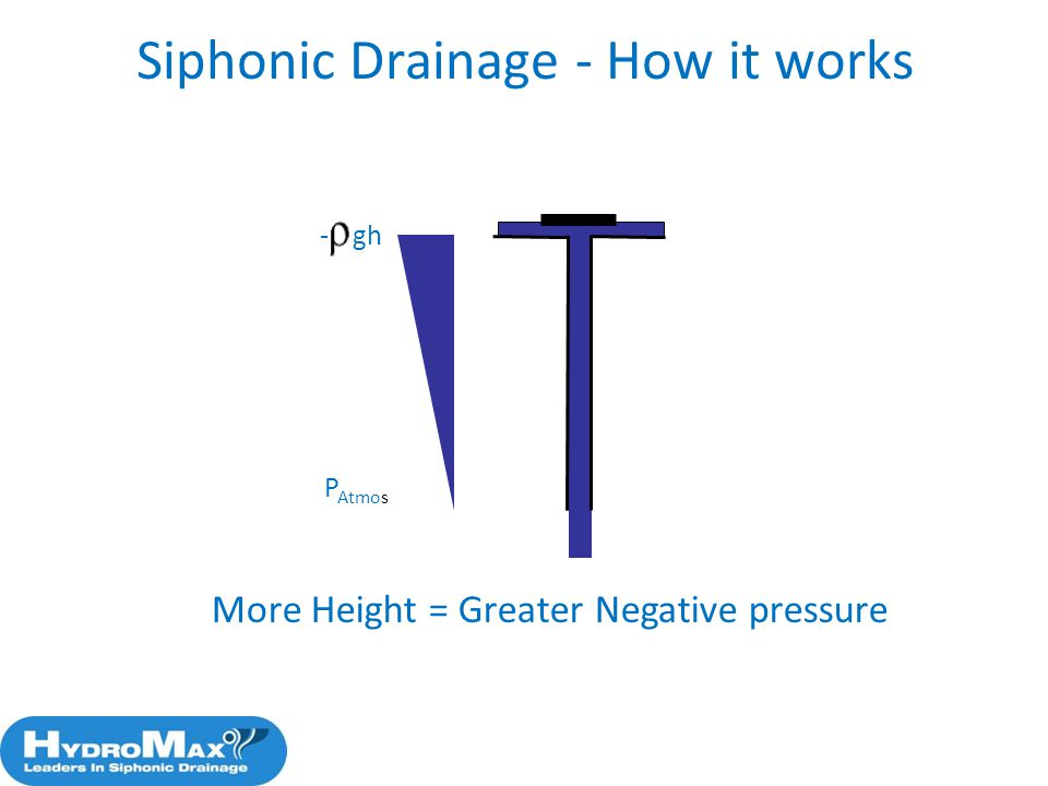 P Atmos - gh Siphonic Drainage - How it works More Height = Greater Negative pressure