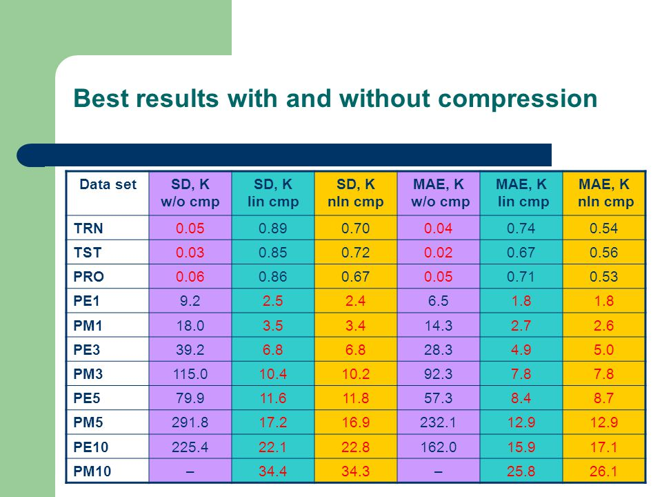 Best results with and without compression Data setSD, K w/o cmp SD, K lin cmp SD, K nln cmp MAE, K w/o cmp MAE, K lin cmp MAE, K nln cmp TRN0.050.890.