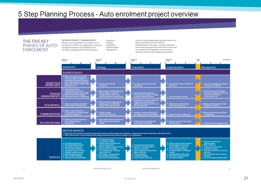MERCER 21 01/06/2014 5 Step Planning Process - Auto enrolment project overview