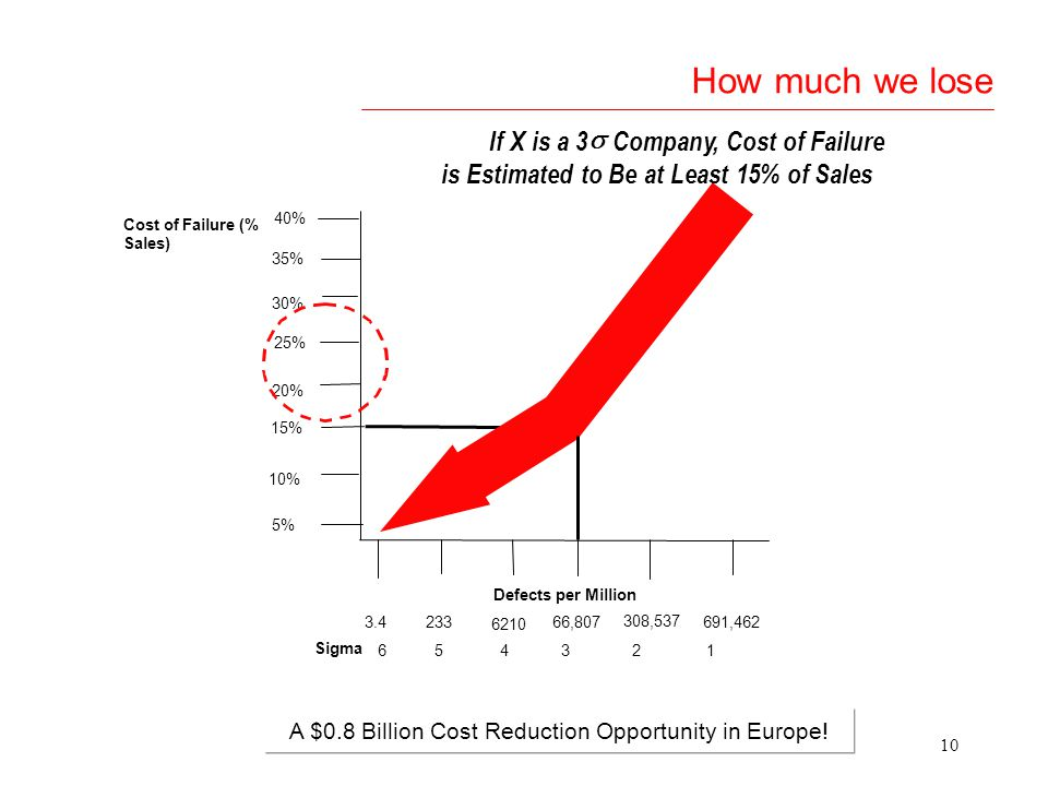 9 Where we lose money Traditional Quality Costs Hidden Quality Costs Lost sales Six Sigma reveals hidden capacities and capabilities Lost Opportunity