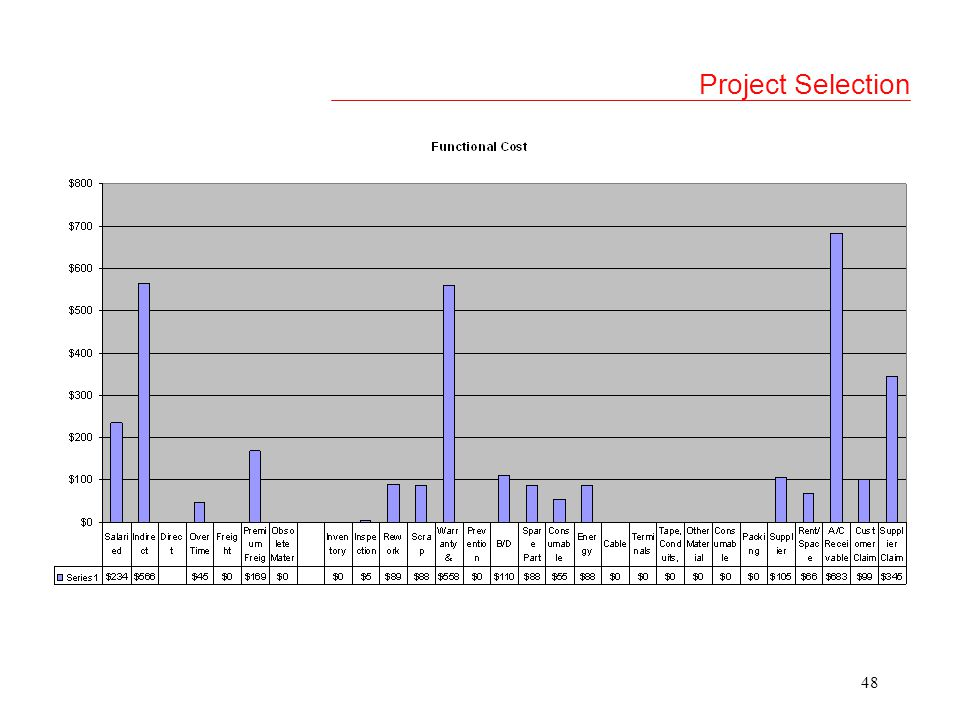 47 Project Selection