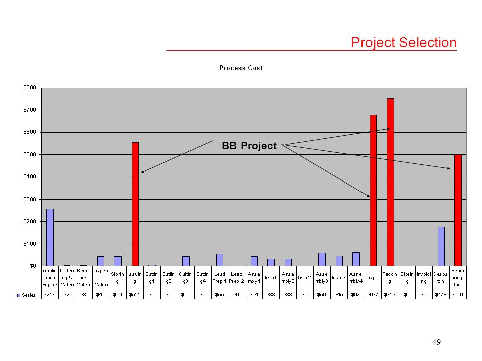 48 Project Selection
