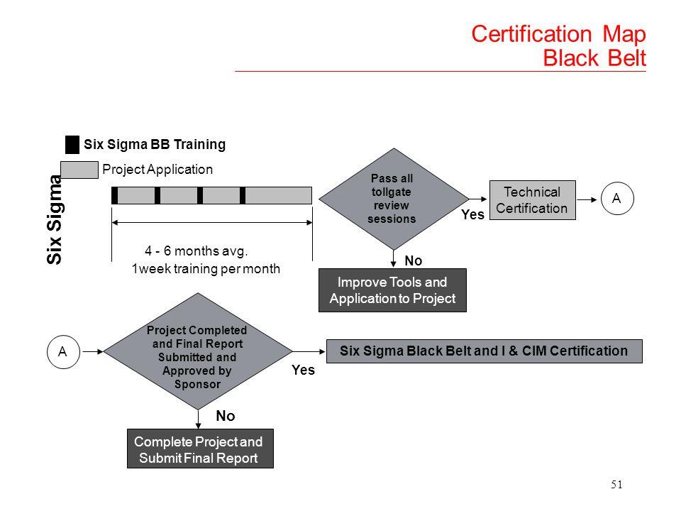 50 Certification Process
