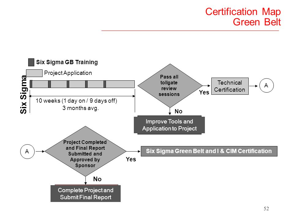 51 Certification Map Black Belt Pass all tollgate review sessions No Improve Tools and Application to Project Yes Technical Certification A A Project