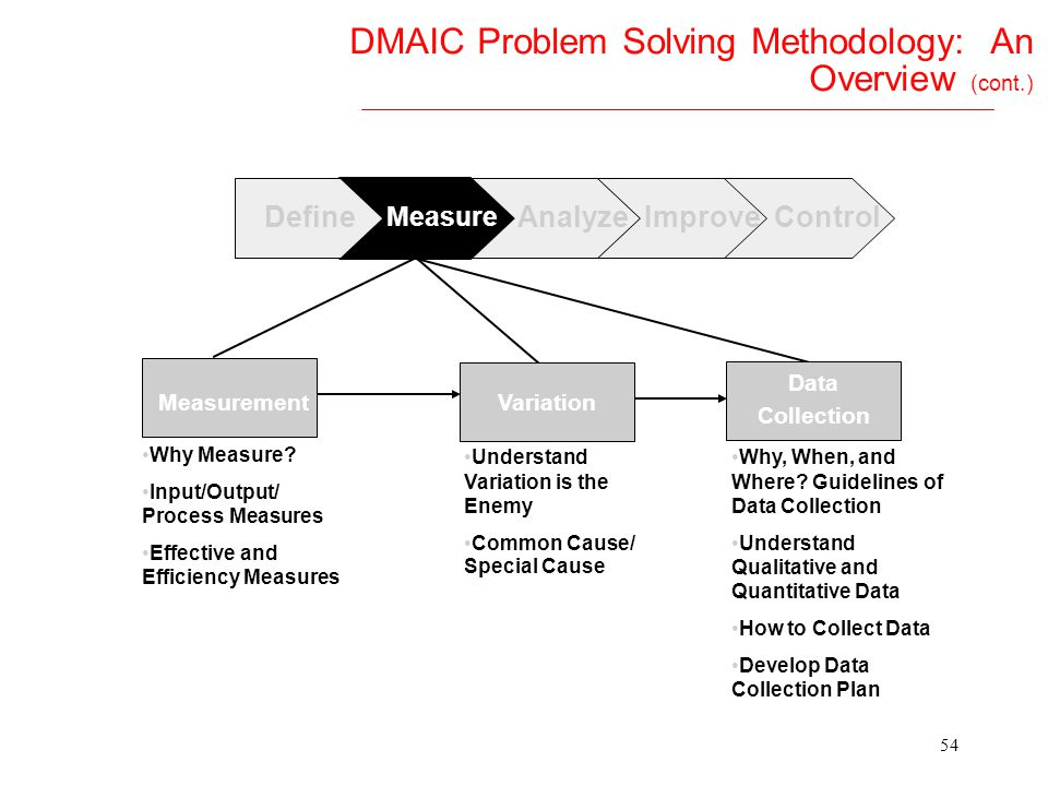 53 DMAIC Problem Solving Methodology: An Overview AnalyzeMeasureImproveControl Team Chartering Process Mapping The Business Case Preliminary Problem S
