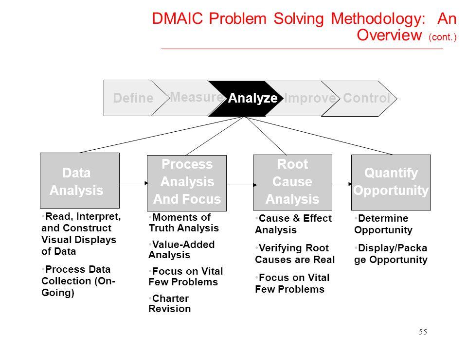 54 DMAIC Problem Solving Methodology: An Overview (cont.) DefineAnalyzeImproveControl MeasurementVariation Data Collection Why Measure? Input/Output/