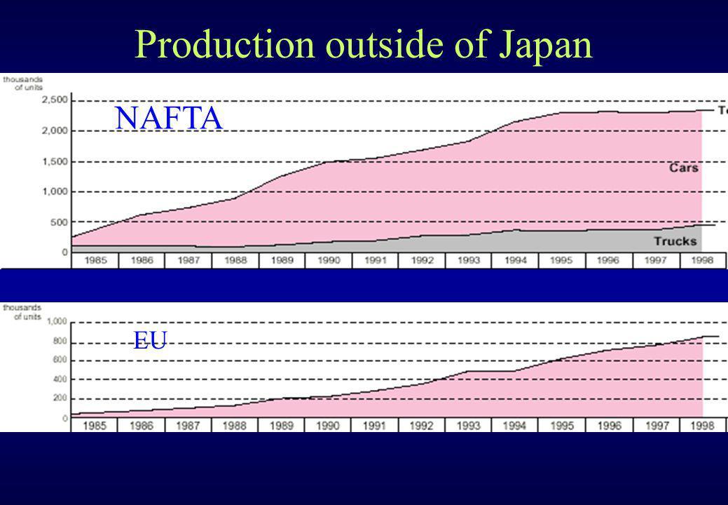 Production outside of Japan NAFTA EU