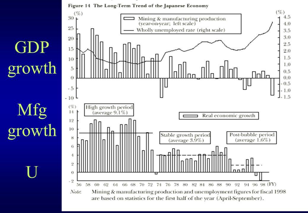 GDP growth Mfg growth U