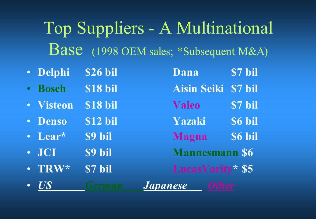Top Suppliers - A Multinational Base (1998 OEM sales; *Subsequent M&A) Delphi$26 bilDana$7 bil Bosch$18 bilAisin Seiki$7 bil Visteon$18 bilValeo$7 bil Denso$12 bilYazaki$6 bil Lear*$9 bilMagna$6 bil JCI$9 bilMannesmann $6 TRW*$7 bilLucasVarity* $5 USGermanJapanese Other