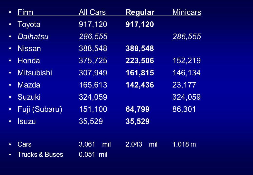 FirmAll CarsRegularMinicars Toyota917,120917,120 Daihatsu286,555286,555 Nissan388,548388,548 Honda375,725223,506152,219 Mitsubishi307,949161,815146,134 Mazda165,613142,43623,177 Suzuki324,059324,059 Fuji (Subaru)151,10064,79986,301 Isuzu35,52935,529 Cars3.061mil2.043mil1.018 m Trucks & Buses0.051 mil