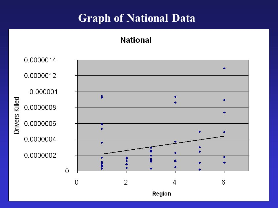 Region Results with Confidence Intervals RegionMean Lies within National CI