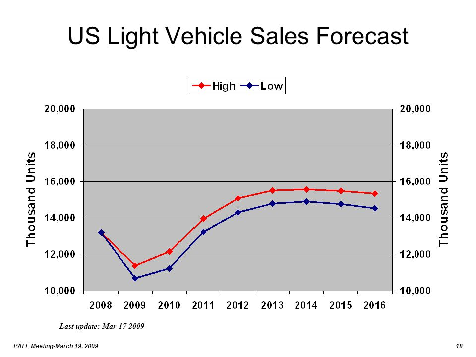 PALE Meeting-March 19, 200918 US Light Vehicle Sales Forecast Last update: Mar 17 2009
