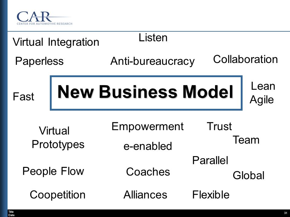 Title Date 31 Anti-bureaucracyPaperless Collaboration Fast Lean Agile Team e-enabled Global Virtual Prototypes People Flow Coaches Listen Coopetition Parallel FlexibleAlliances Virtual Integration Trust New Business Model Empowerment