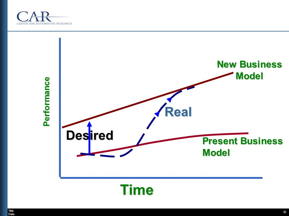 Title Date 32 Time Present Business Model New Business Model Real Desired Performance