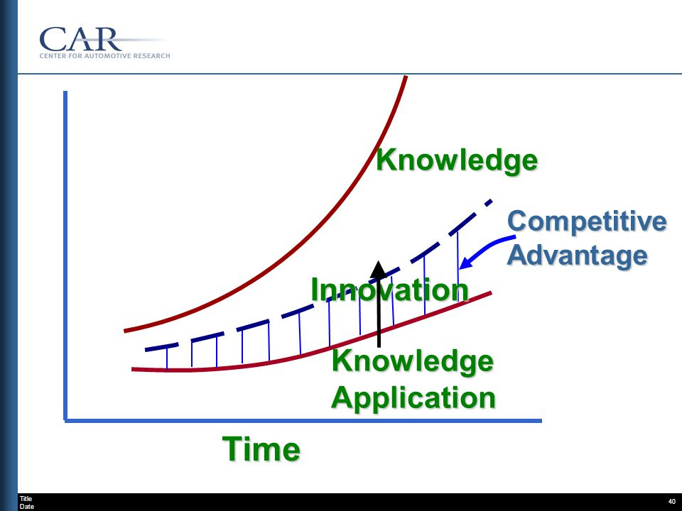 Title Date 40 Time Knowledge Application Knowledge CompetitiveAdvantage Innovation