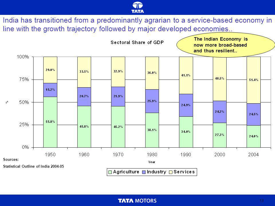 13 Sources: Statistical Outline of India 2004-05 India has transitioned from a predominantly agrarian to a service-based economy in line with the growth trajectory followed by major developed economies..