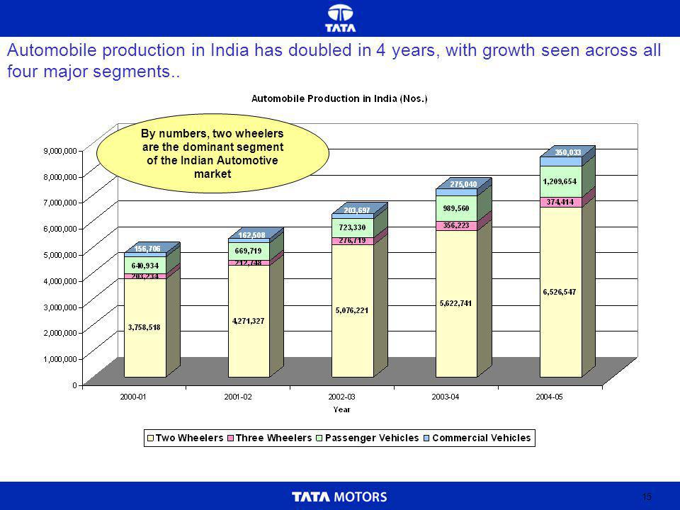 15 Automobile production in India has doubled in 4 years, with growth seen across all four major segments..