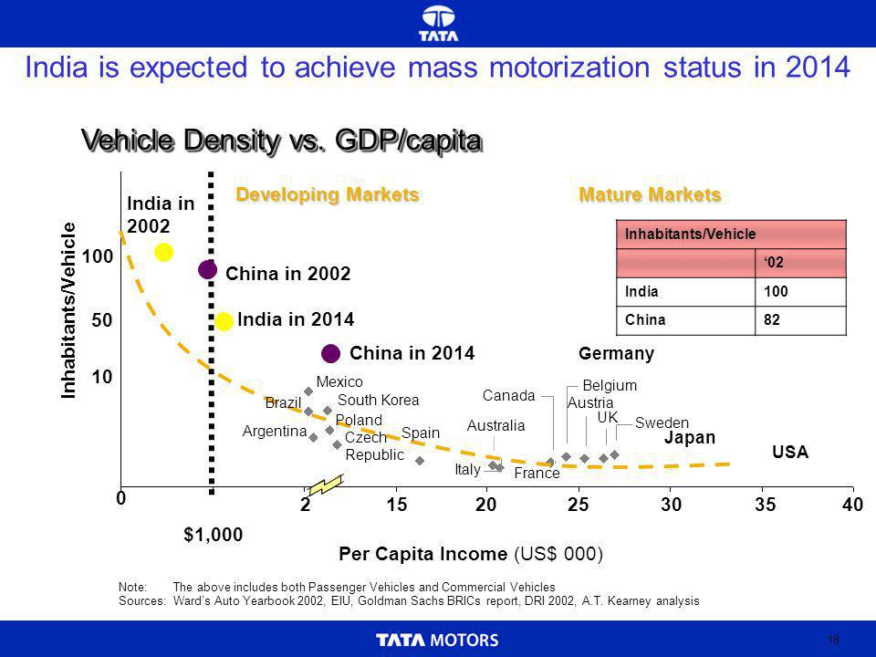 18 India is expected to achieve mass motorization status in 2014 Vehicle Density vs.