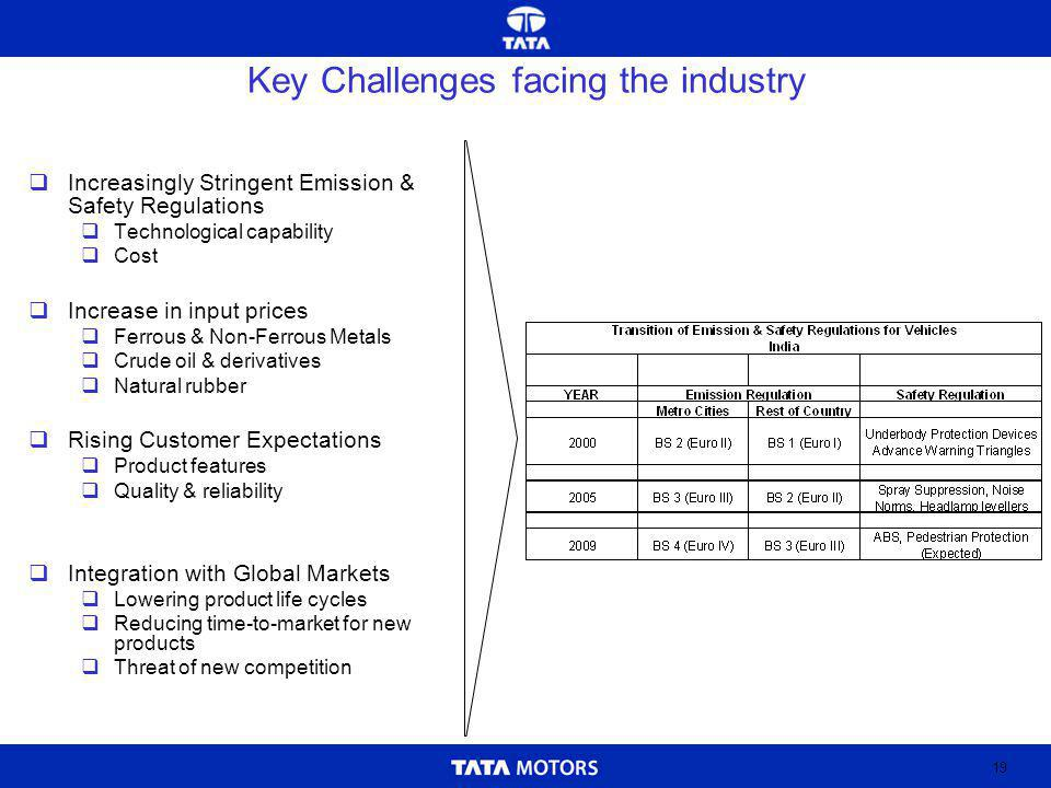 19 Key Challenges facing the industry Increasingly Stringent Emission & Safety Regulations Technological capability Cost Increase in input prices Ferrous & Non-Ferrous Metals Crude oil & derivatives Natural rubber Rising Customer Expectations Product features Quality & reliability Integration with Global Markets Lowering product life cycles Reducing time-to-market for new products Threat of new competition