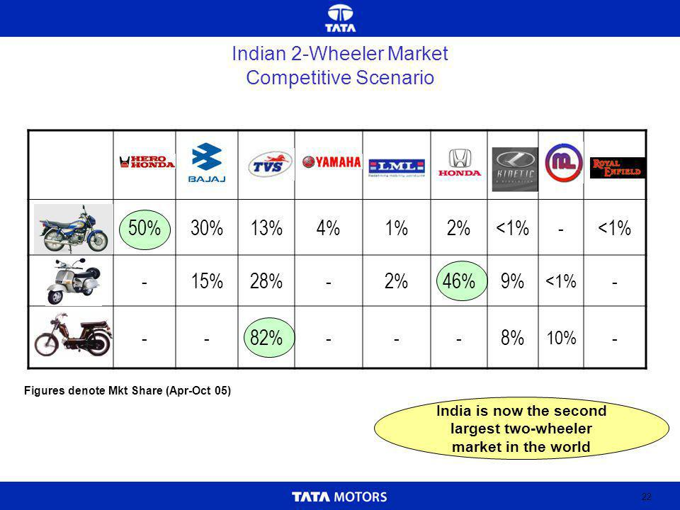 22 Indian 2-Wheeler Market Competitive Scenario Motorcycle 50%30%13%4%1%2%<1%- -15%28%-2%46%9% <1% - --82%---8% 10% - India is now the second largest two-wheeler market in the world Figures denote Mkt Share (Apr-Oct 05)