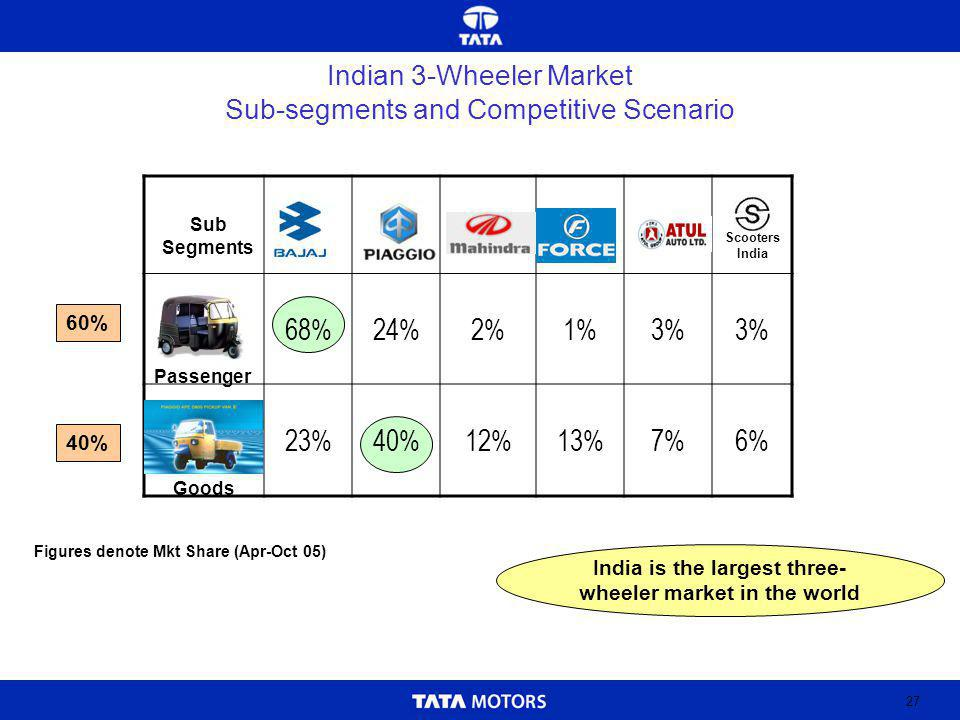 27 Indian 3-Wheeler Market Sub-segments and Competitive Scenario 68%24%2%1%3% 23%40%12%13%7%6% India is the largest three- wheeler market in the world Passenger Goods Scooters India 60% 40% Sub Segments Figures denote Mkt Share (Apr-Oct 05)