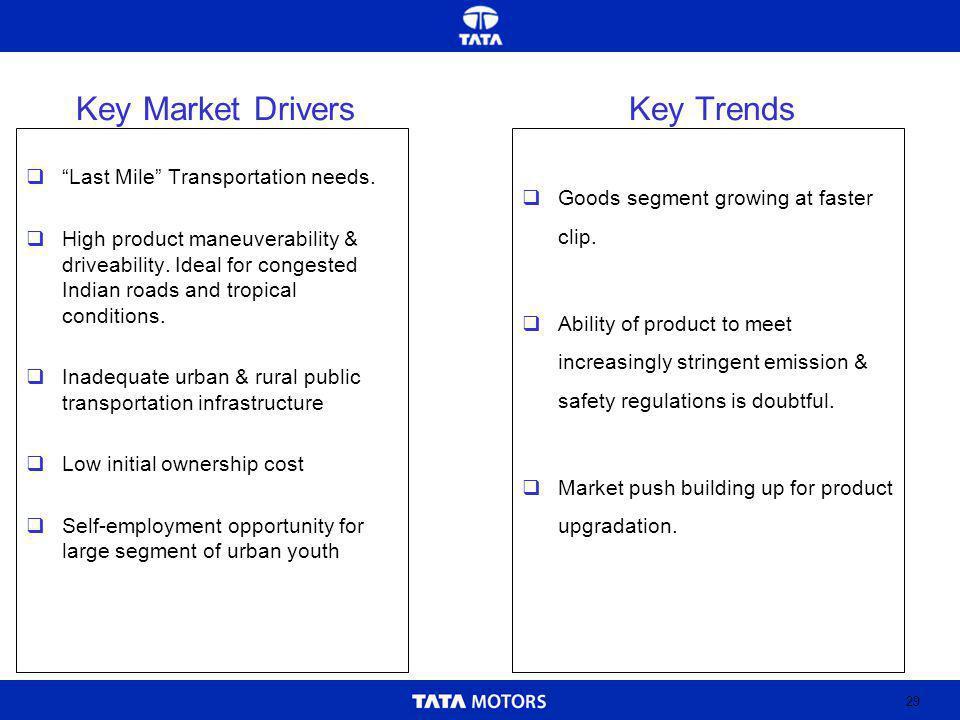 29 Key Market Drivers Last Mile Transportation needs.