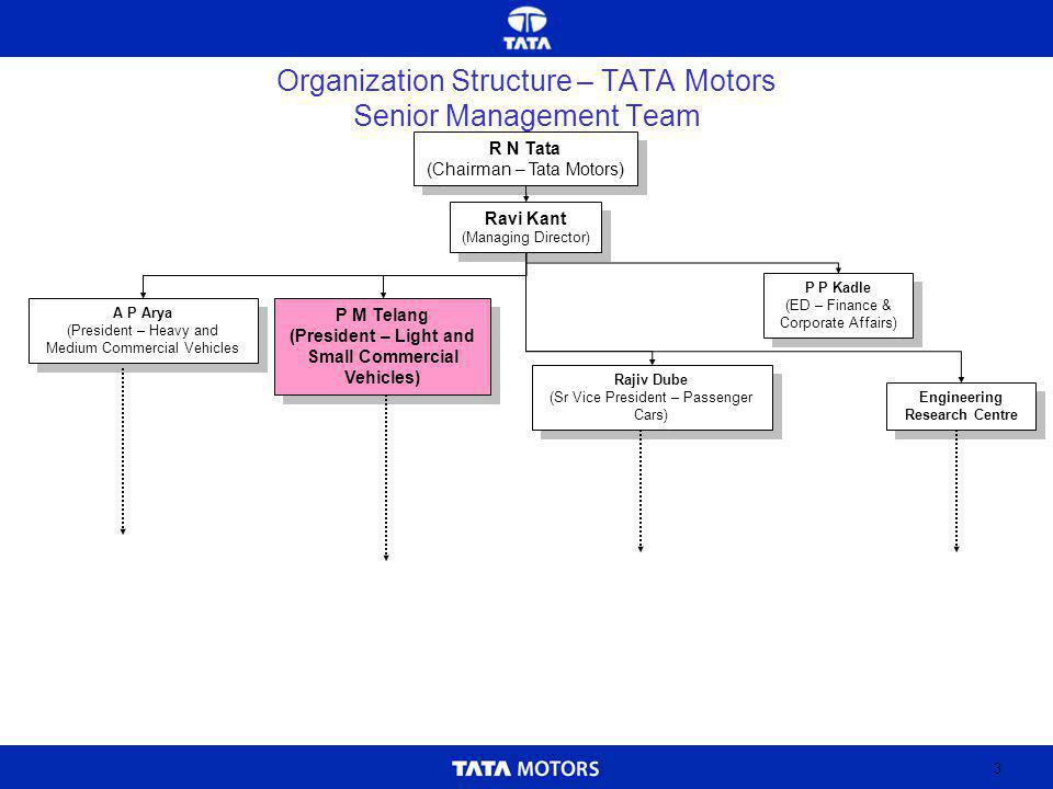 4 Global Auto Industry – An Analysis Indian Auto Industry Two Wheelers Three Wheelers Passenger Cars Commercial Vehicles Indian Auto Component Industry Emerging Opportunities Overview of Indian Economy TATA Motors – Organisation Structure