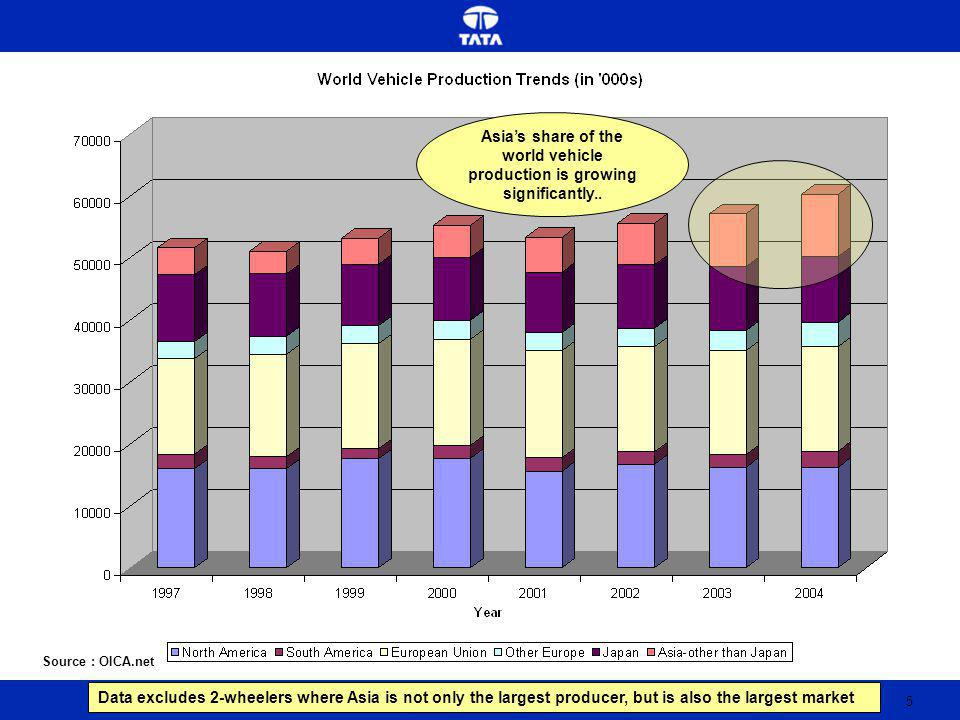 5 Source : OICA.net Asias share of the world vehicle production is growing significantly..