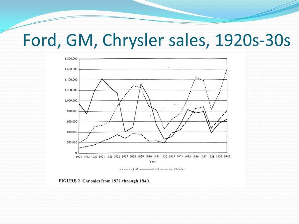 Ford, GM, Chrysler sales, 1920s-30s