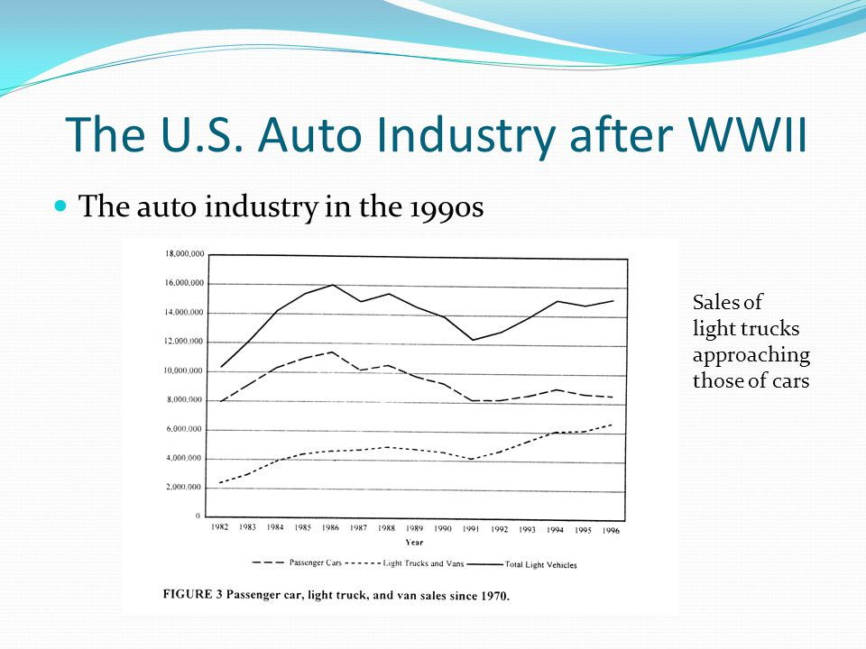 The U.S. Auto Industry after WWII The auto industry in the 1990s Sales of light trucks approaching those of cars