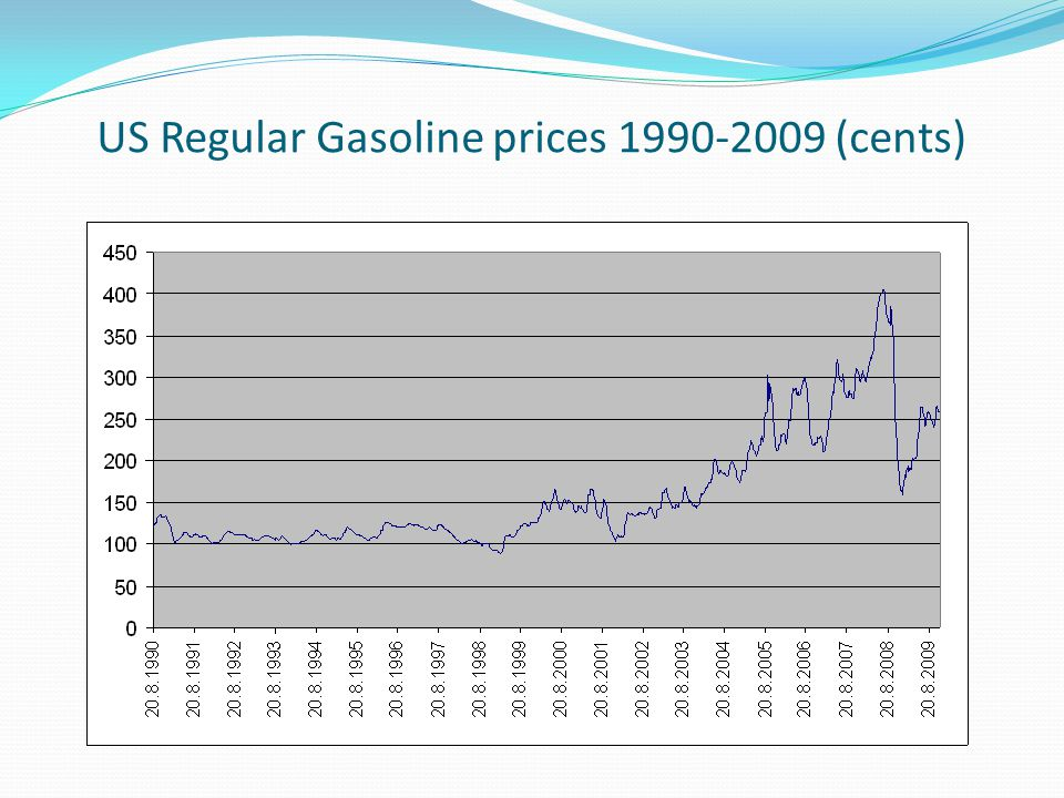 US Regular Gasoline prices 1990-2009 (cents)