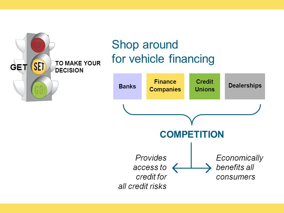 Shop around for vehicle financing Banks Finance Companies Credit Unions Dealerships COMPETITION Economically benefits all consumers Provides access to credit for all credit risks TO MAKE YOUR DECISION GET