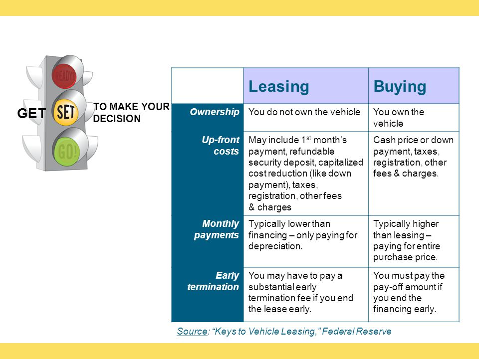 LeasingBuying OwnershipYou do not own the vehicleYou own the vehicle Up-front costs May include 1 st months payment, refundable security deposit, capitalized cost reduction (like down payment), taxes, registration, other fees & charges Cash price or down payment, taxes, registration, other fees & charges.