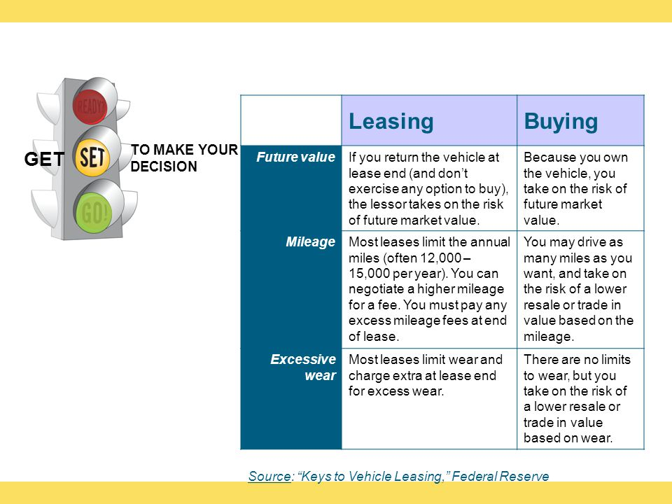 LeasingBuying Future valueIf you return the vehicle at lease end (and dont exercise any option to buy), the lessor takes on the risk of future market value.