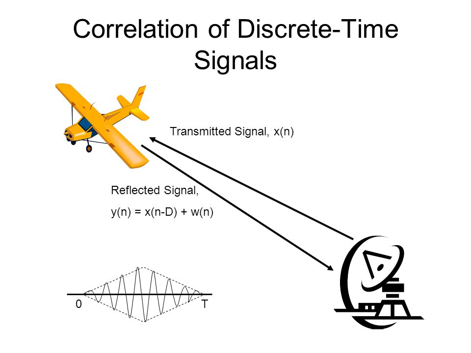 Correlation of Discrete-Time Signals Transmitted Signal, x(n) Reflected Signal, y(n) = x(n-D) + w(n) 0T