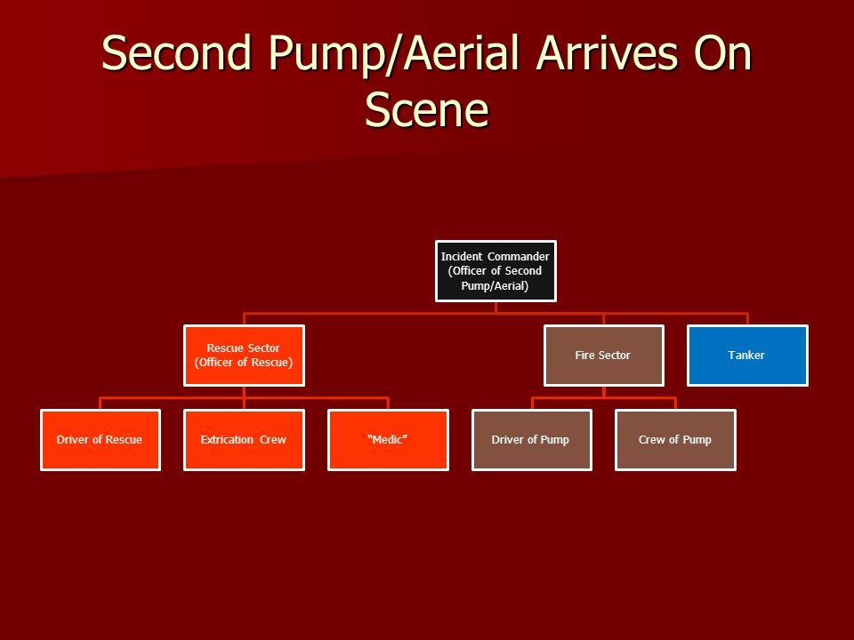 Second Pump/Aerial Arrives On Scene Incident Commander (Officer of Second Pump/Aerial) Rescue Sector (Officer of Rescue) Driver of RescueExtrication CrewMedic Fire Sector Driver of PumpCrew of Pump Tanker