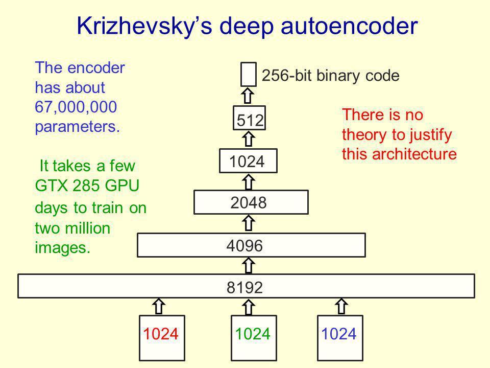 Krizhevskys deep autoencoder 1024 8192 4096 2048 1024 512 256-bit binary code The encoder has about 67,000,000 parameters. It takes a few GTX 285 GPU