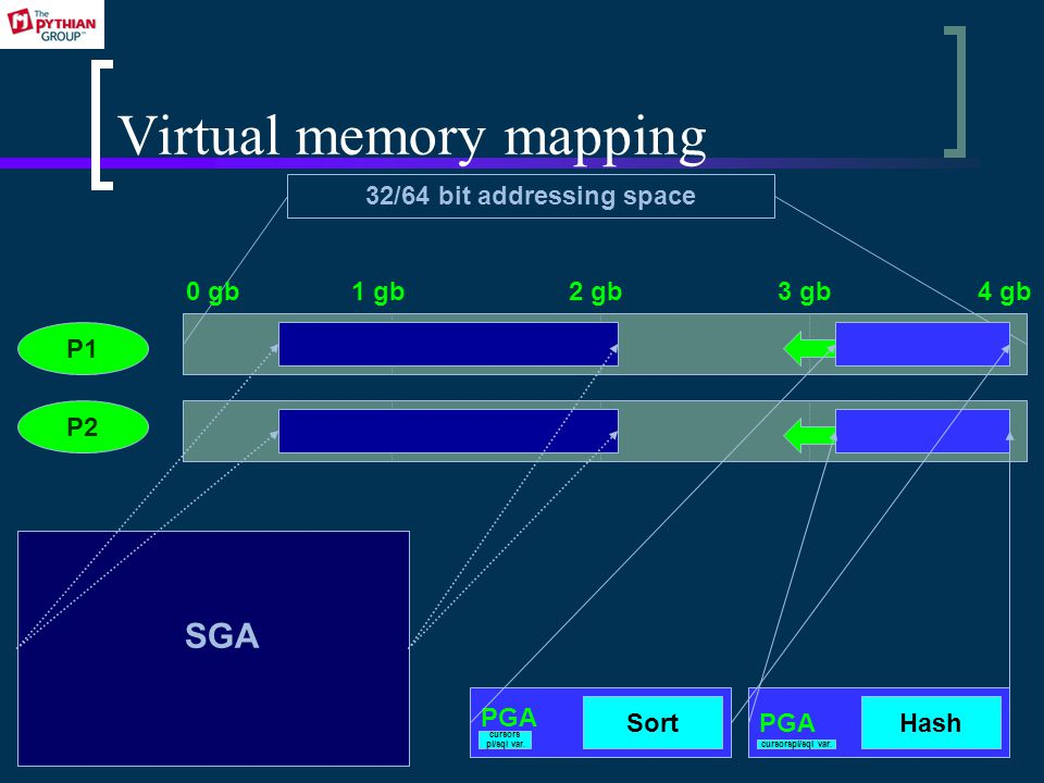 Virtual memory mapping P1 P2 SGA 32/64 bit addressing space PGA Sort cursors pl/sql var.