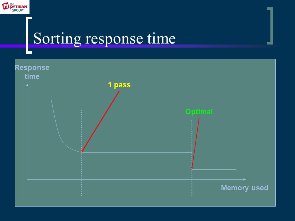 Sorting response time Response time Memory used Optimal 1 pass